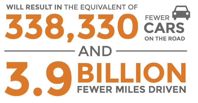 Will result in the equivalent of 200,000 fewer cars on the road and 2.5 million fewer miles driven.