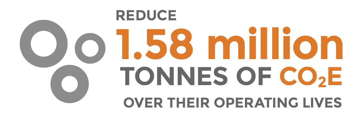 reduce 1.1 million tonnes of CO2e over their operating lives
