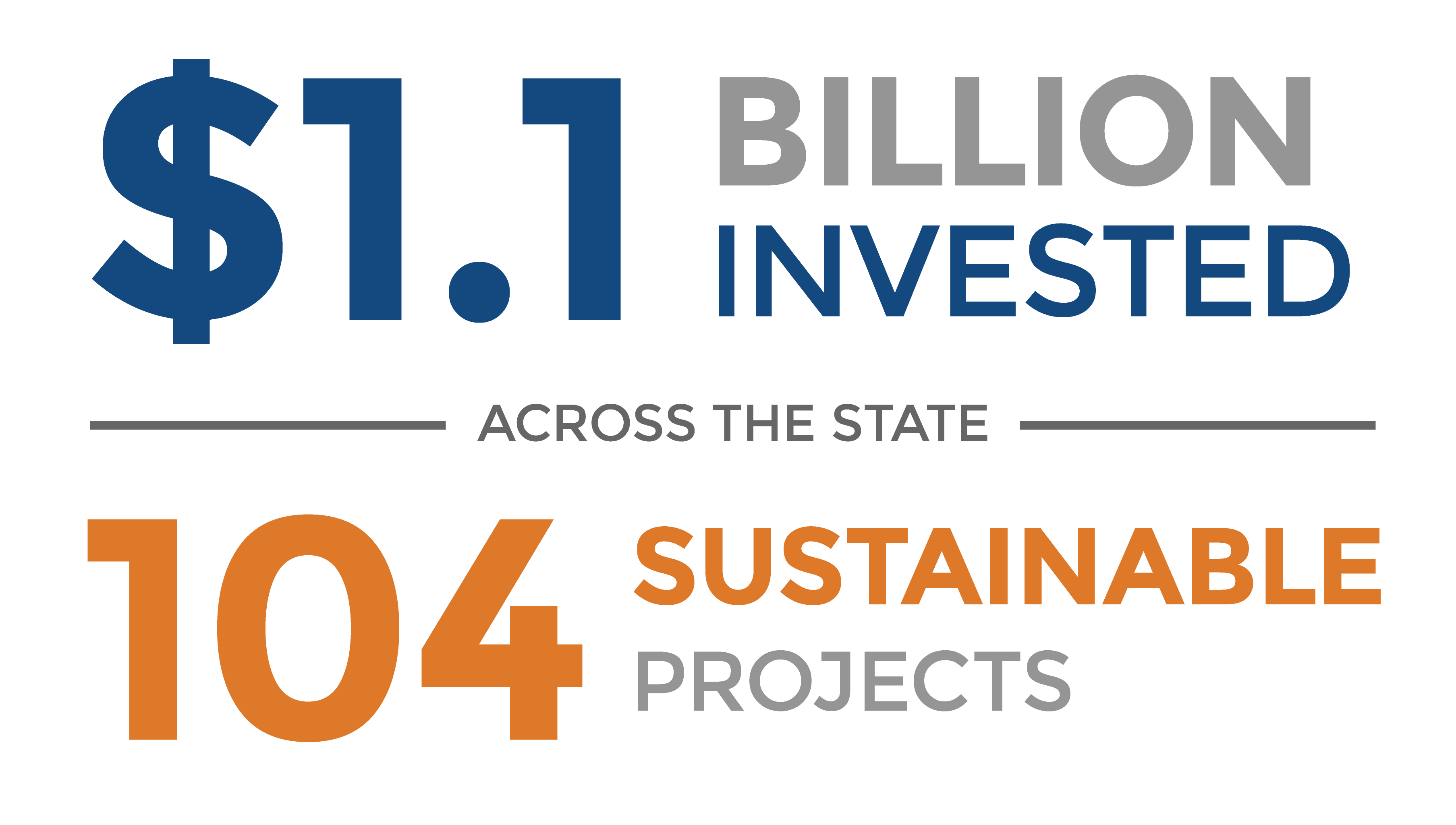 $440 Million invested across the state. 60 sustainable projects.