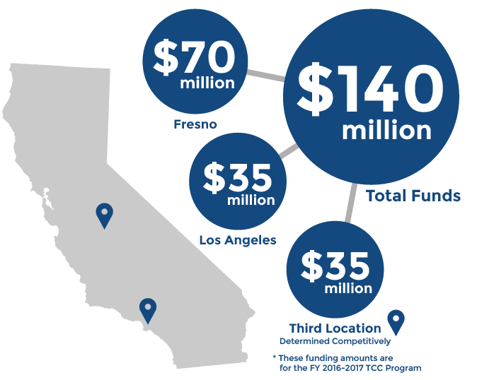 $140 million in total funds for Implementation Grants: $70 million for Fresno, $35 million for Los Angeles, $35 million for a third location, to be determined competitively