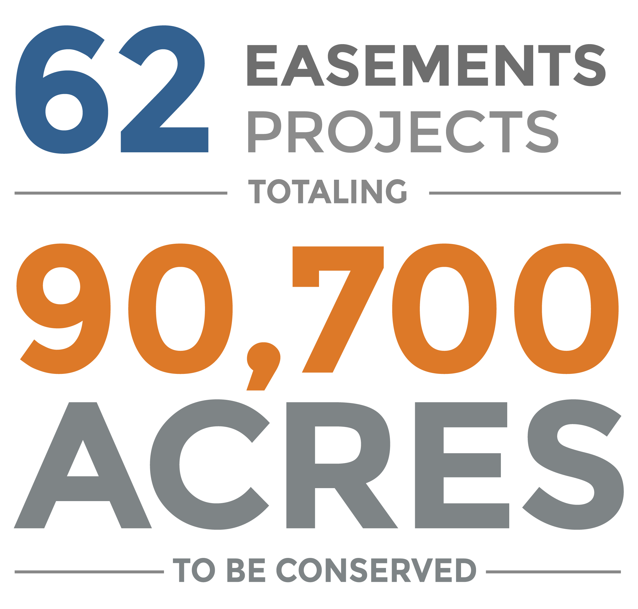 62 easement projects totaling 90,700 acres to be conserved.