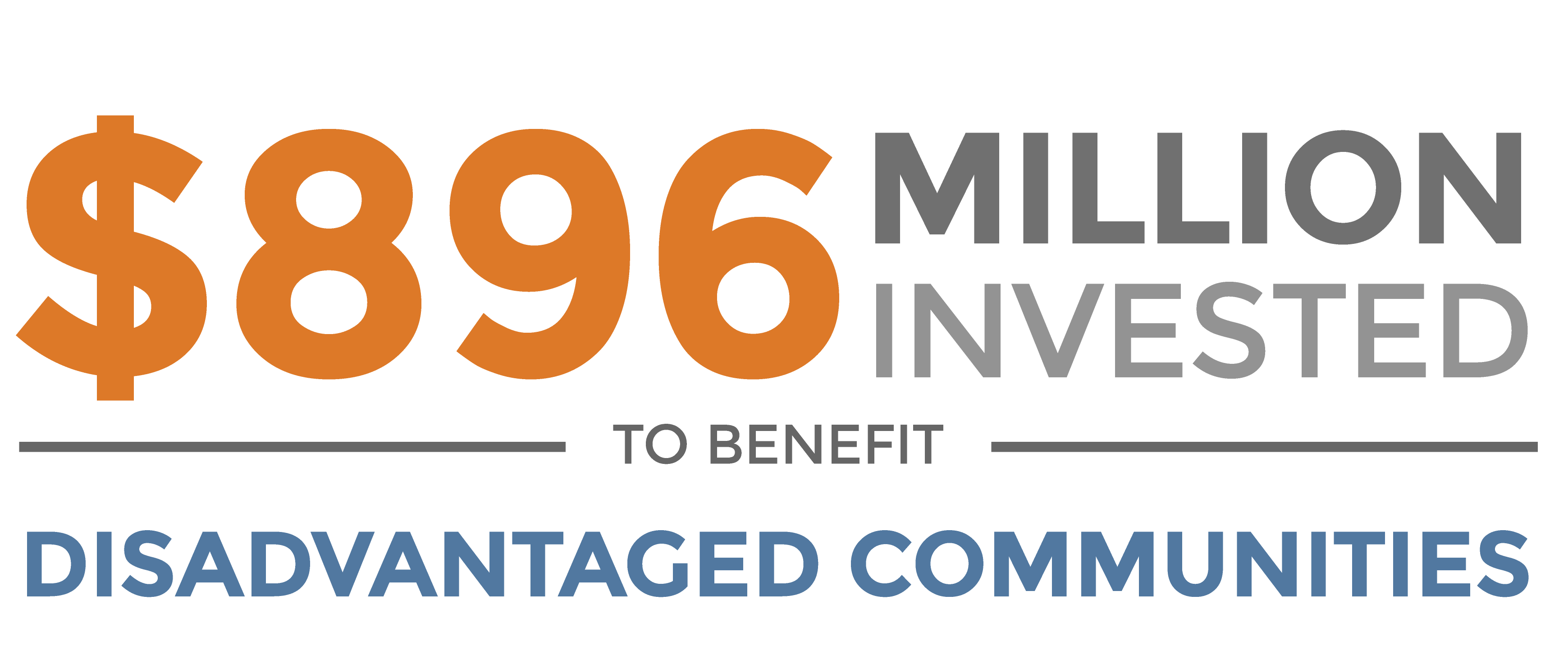 $896 million invested to benefit disadvantaged communities.