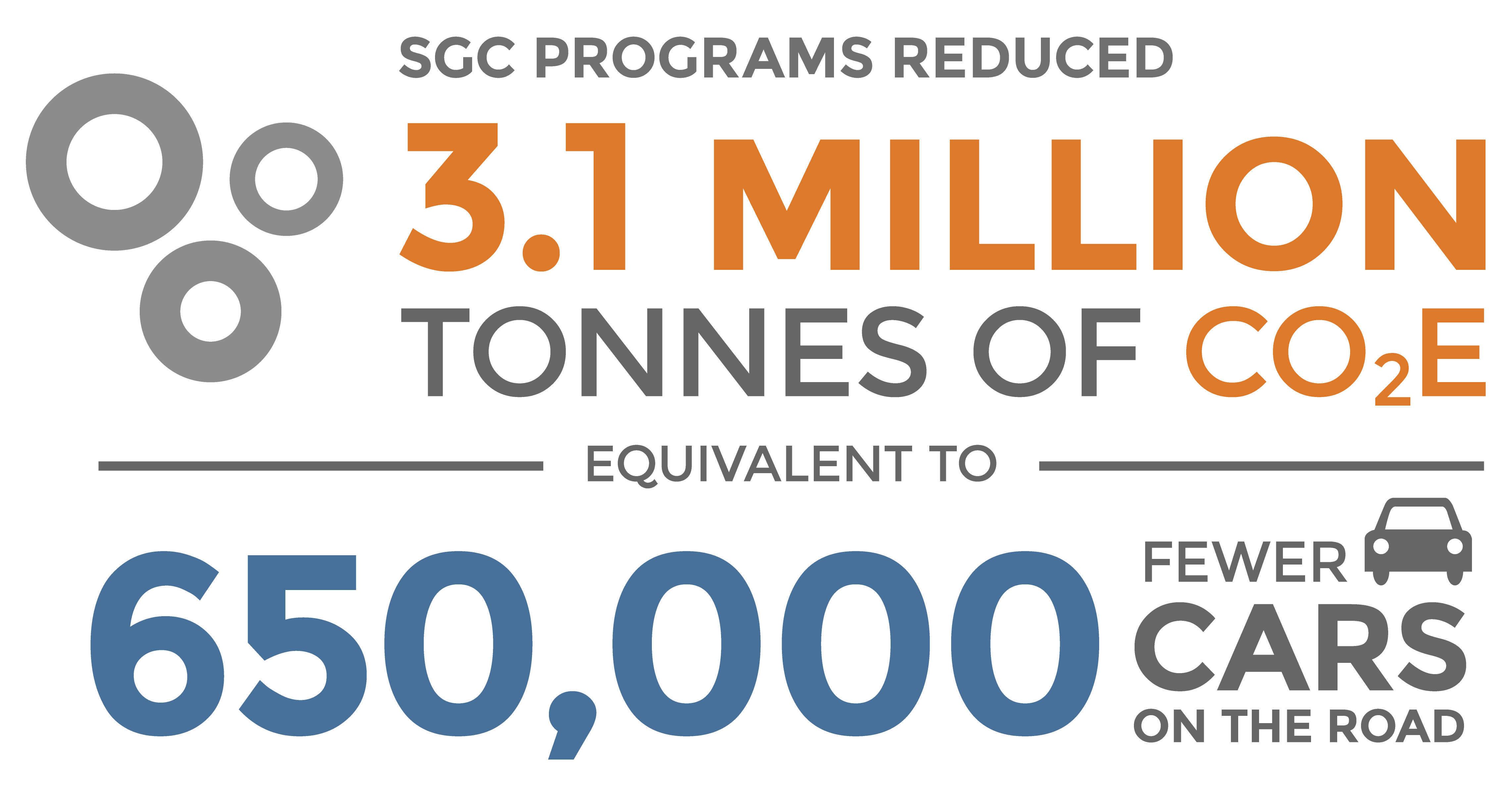 SGC programs have reduced 3.1 million tonnes of CO2E equivalent to 650,000 fewer cars on the road.