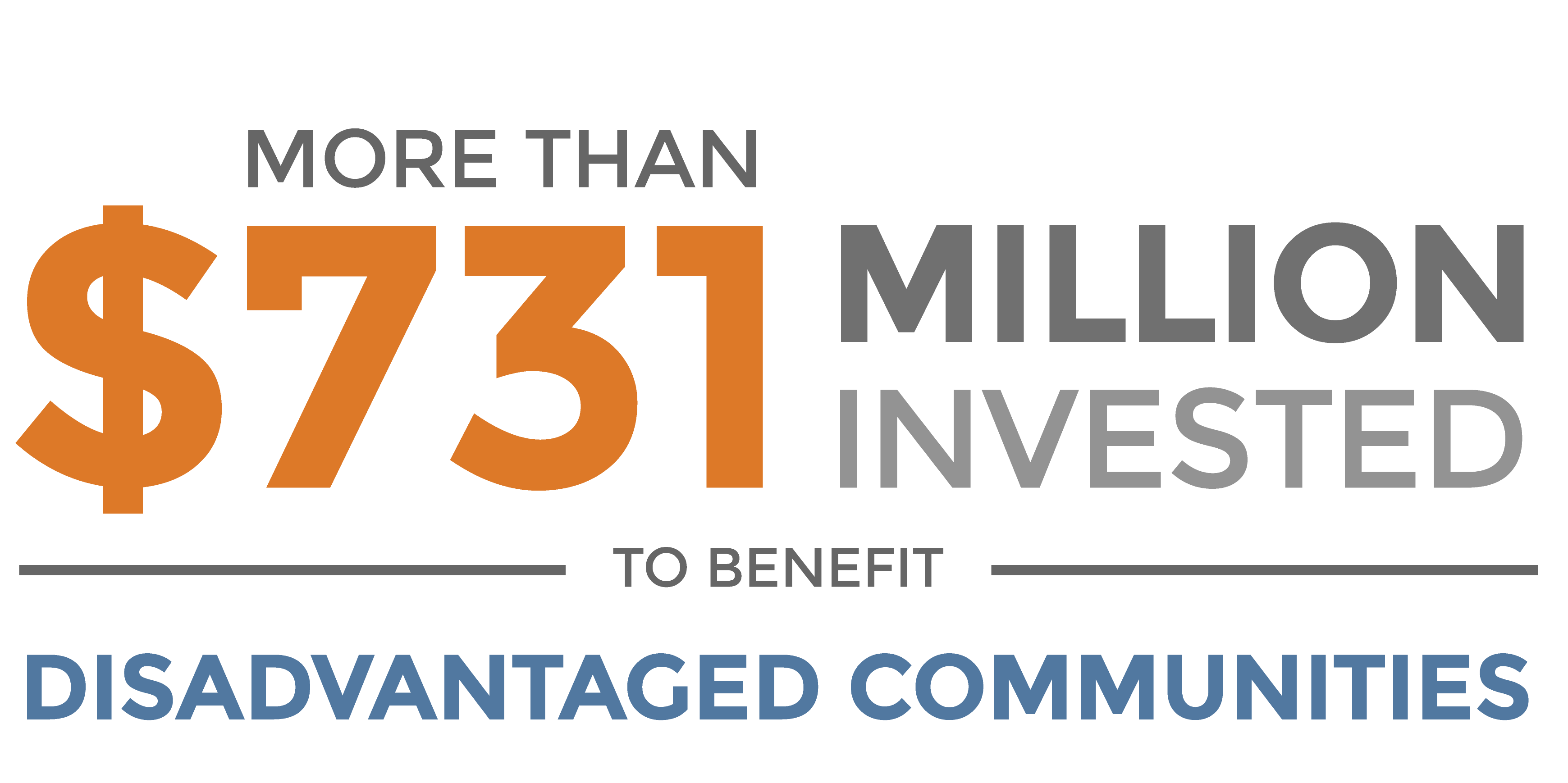 More than $387 million invested to benefit disadvantaged communities.