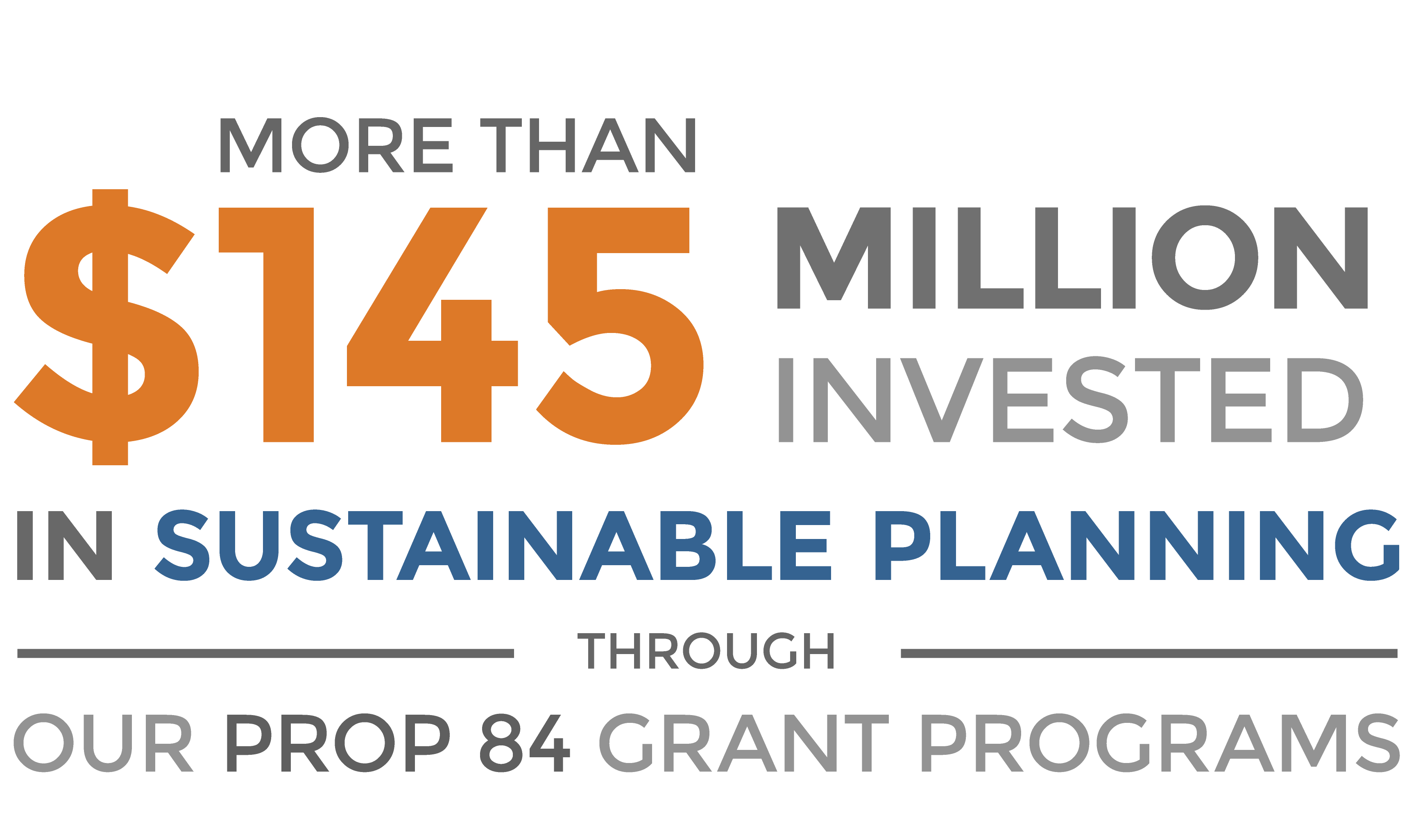 More than $129 million invested in sustainable planning through our Prop 84 grant programs.